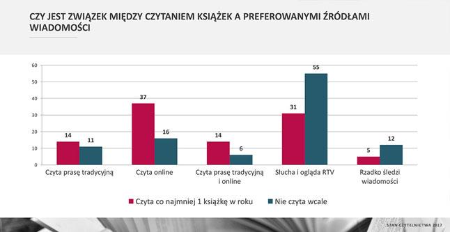 Wykres czy jest związek między czytaniem książek a preferowanymi źródłami wiadomości