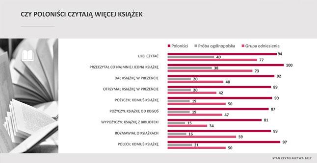 Wykres czy poloniści czytają więcej książek